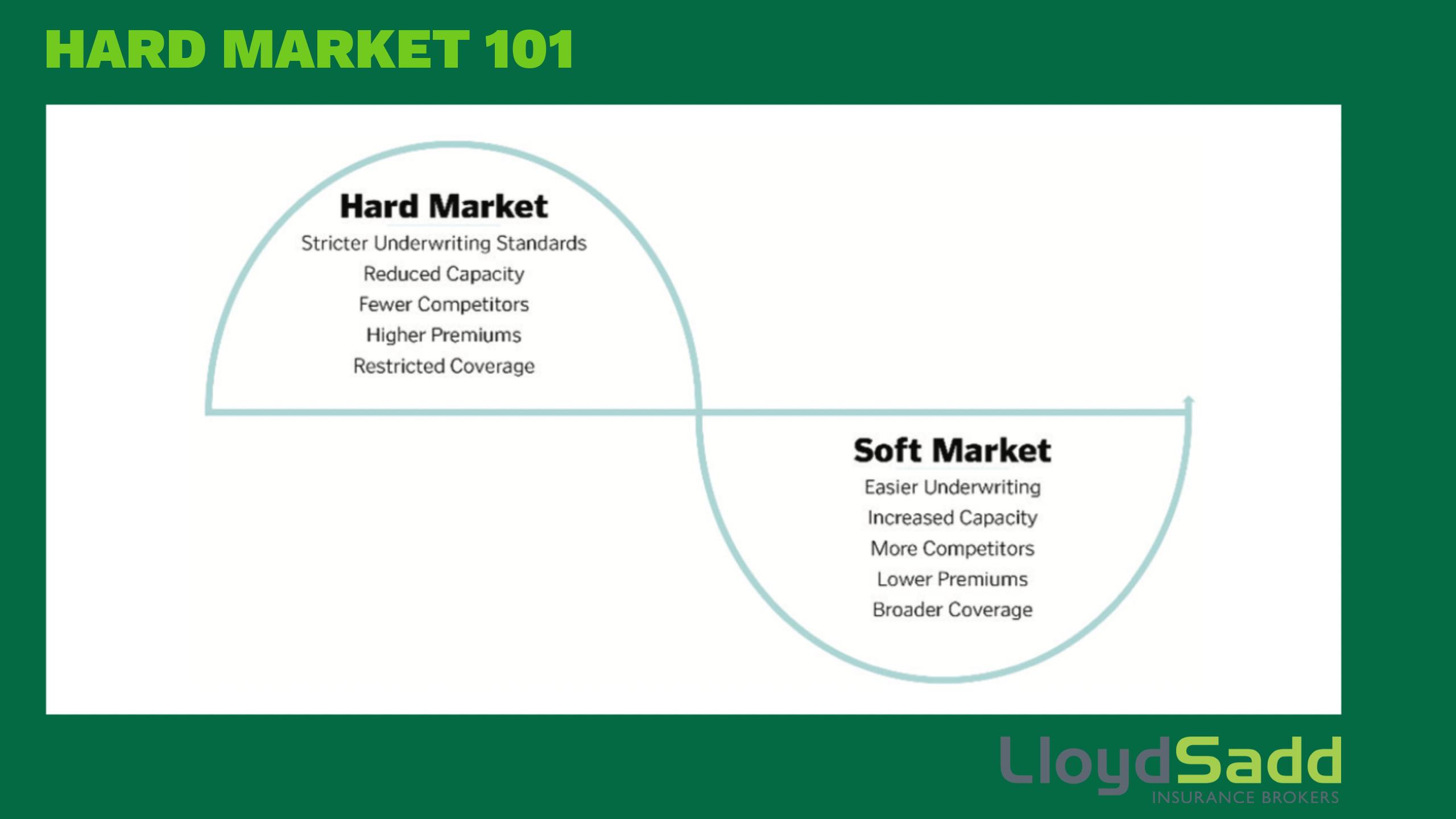 Hard Market 101 - Lloyd Sadd Insurance Brokers Ltd.